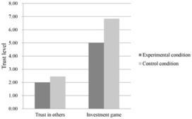 PLOS ONE: Homo Economicus Belief Inhibits Trust | Harmonious and Balanced Workplace | Scoop.it