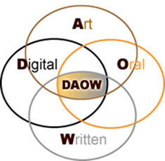 Eduteka - DAOW: Alfabetismo digital, Arte, Oralidad y Escritura | EDUCACIÓN 3.0 - EDUCATION 3.0 | Scoop.it
