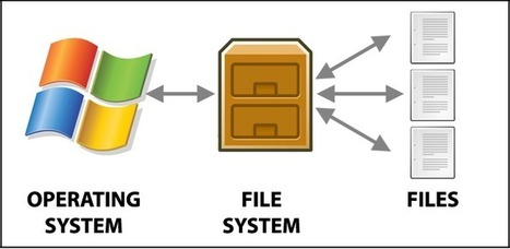 File System - OS   Exam result 2013   Scoop.it