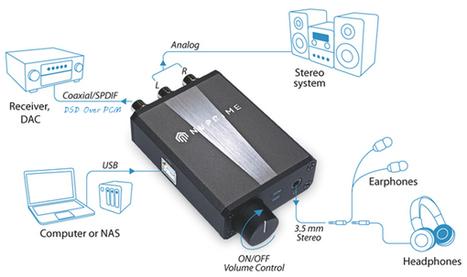 Test NuPrime uDSD : DAC USB portable auto-alimenté, pour bien démarrer avec la Hi-Res et le DSD ! | ON-TopAudio | Scoop.it