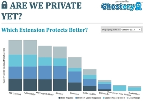 Tracking : Ghostery ou Disconnect ? | Informatique | Scoop.it