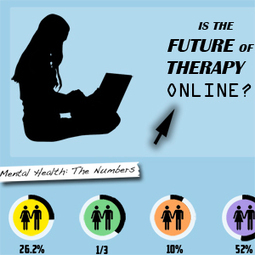 Is the Future of Counseling and Therapy Online? | Professional Social Work | Scoop.it