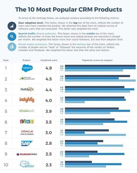 The 10 Most Popular CRM Products | @nebmarketing - Notizie e novità sul Marketing | Scoop.it
