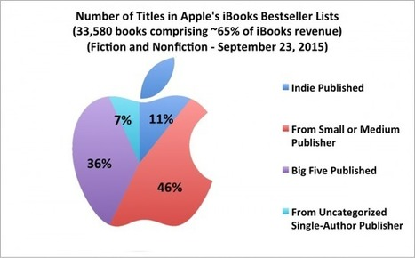 Apple, B&N, Kobo, and Google: a look at the rest of the ebook market | Ebook and Publishing | Scoop.it