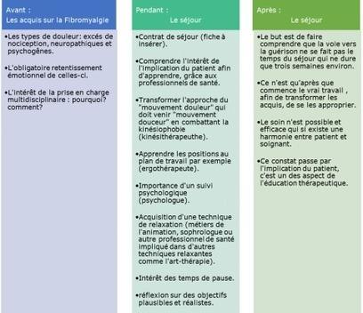 Association France Douleurs - Éducation Thérapeutique et Polyalgies Diffuses | Education thérapeutique du patient | Scoop.it