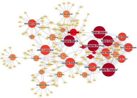 Using Social network analysis measures | Social Network Analysis #sna | Scoop.it
