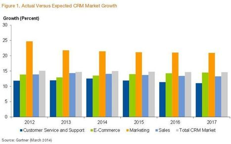 Gartner CRM Guide, 2014: More Than 50% of CRM Will Be Deployed As SaaS by 2015 | CustomerThink | eWorld | Scoop.it