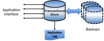 The Scale-Out Blog: Data Fabric Design Patterns: Transactional Data Service | Software Architecture | Scoop.it