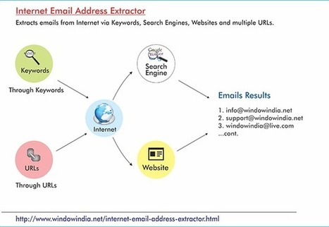 Email Extractor Online| Internet Email Address Extractor| Online Email Extractor | Data Copy Software| Data Transfer Software | Scoop.it