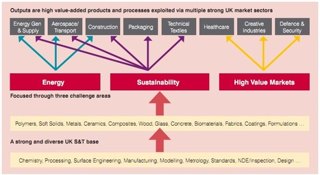 Advanced Materials Key Technology Area | Cleantechnology | Scoop.it