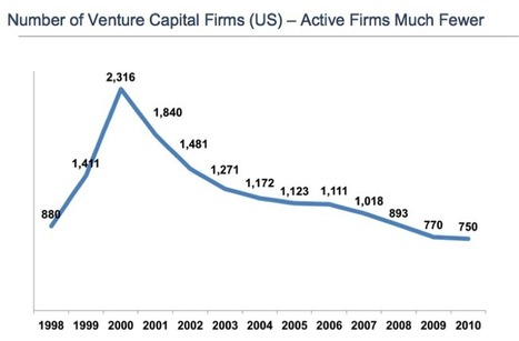 It's Morning in Venture Capital | 4Entrepreneurs | Scoop.it