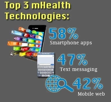 mHealth Used For Disease Management   Digital Healthcare   Scoop.it