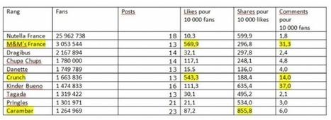 Les marques de confiseries réussissent sur Facebook | Be Marketing 3.0 | Scoop.it