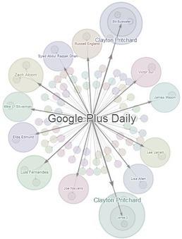 Exploring What's Hot: How Posts Go Viral | GooglePlus | Social Media Power | Scoop.it