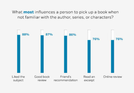 How do readers discover books? (infographic) | Litteris | Scoop.it