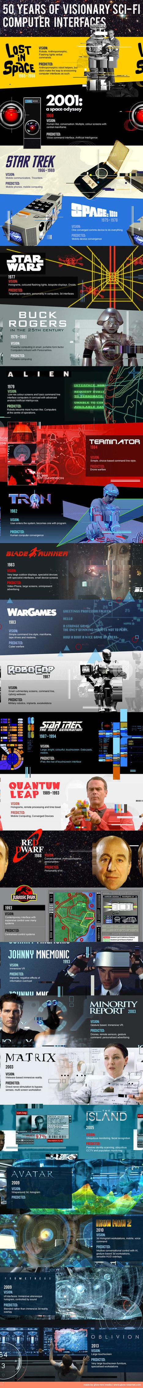 Infographie : Les technologies du futur... dans le passé | Social and digital network | Scoop.it