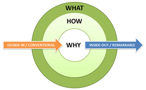 Simon Sinek - How great leaders inspire action, the golden circle | Alive and Learning | Scoop.it