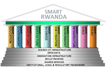 Imagining a 'Smart Country' – Such as Rwanda - World Bank Group | IOT | Scoop.it