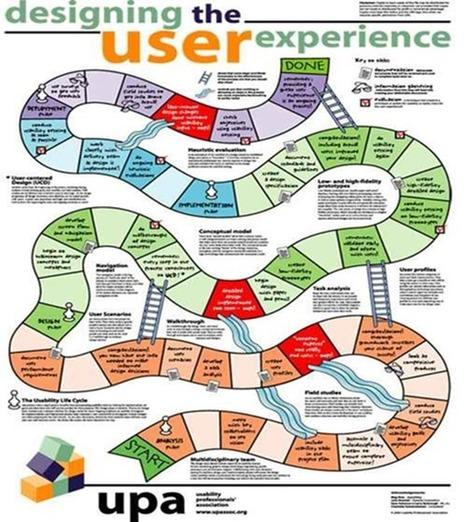New Dimension of UX Design | casino | Scoop.it