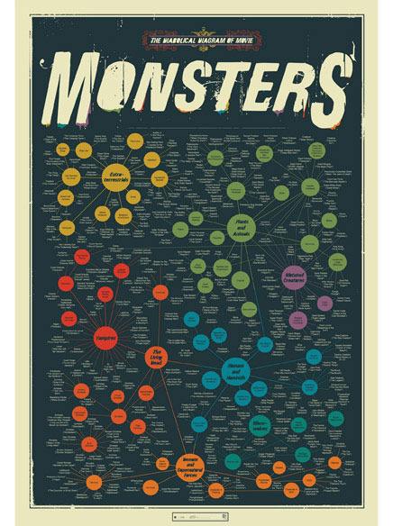 Pop Chart Lab — The Diabolical Diagram of Movie Monsters   GeekGasm   Scoop.it