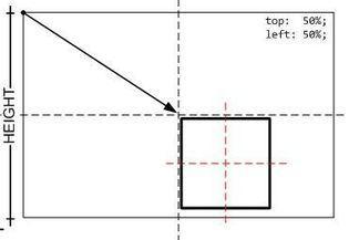 Centrar un elemento div horizontal y verticalmente con CSS y Dreamweaver | Recursos diseño web | Scoop.it