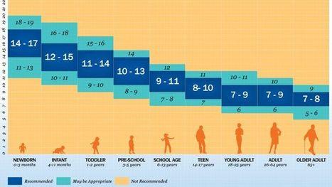 De combien d'heures de sommeil avez-vous besoin ? | Chronobiologie et lumière - chronobiology and light | Scoop.it