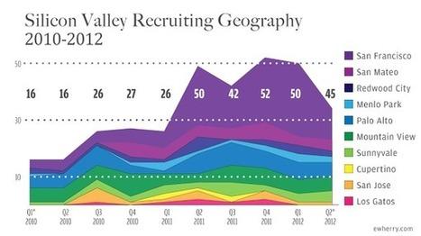 the recruiter honeypot|Elaine Wherry's Blog | Recruitment | Scoop.it