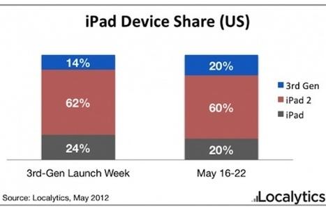 Le nouvel iPad serait déjà plus répandu que l'iPad 1 | Tablettes tactiles et usage professionnel | Scoop.it