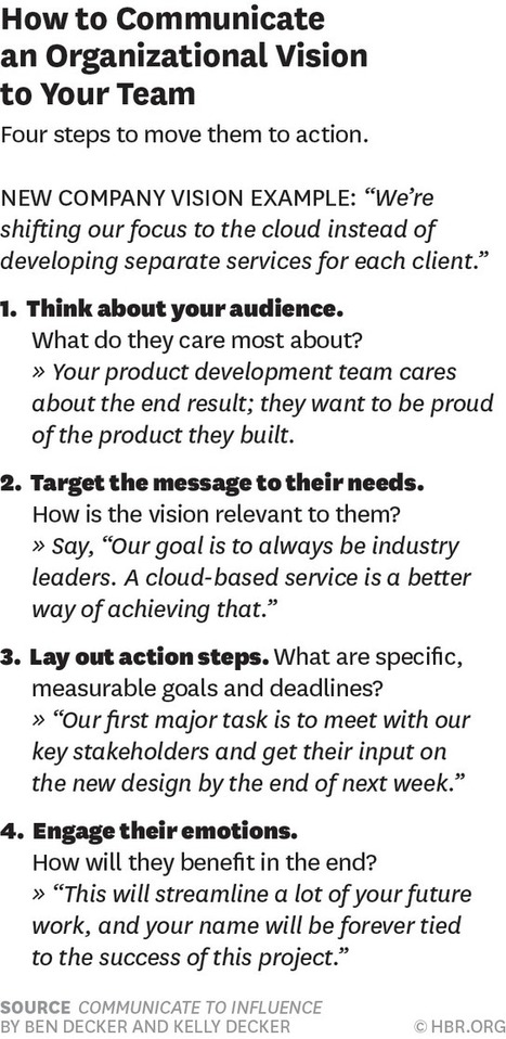 To make the corporate vision, real you've got to communicate these 4 things @harvardbiz #leadership   Profile:  0   Scoop.it