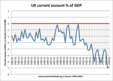 Was the Pound really overvalued? | Economics Help | Exchange Rates and the Balance of Payments | Scoop.it