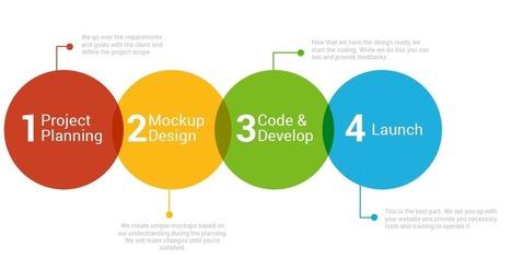 A Creative Web Design Agency in India | Web Design SUMO | Scoop.it