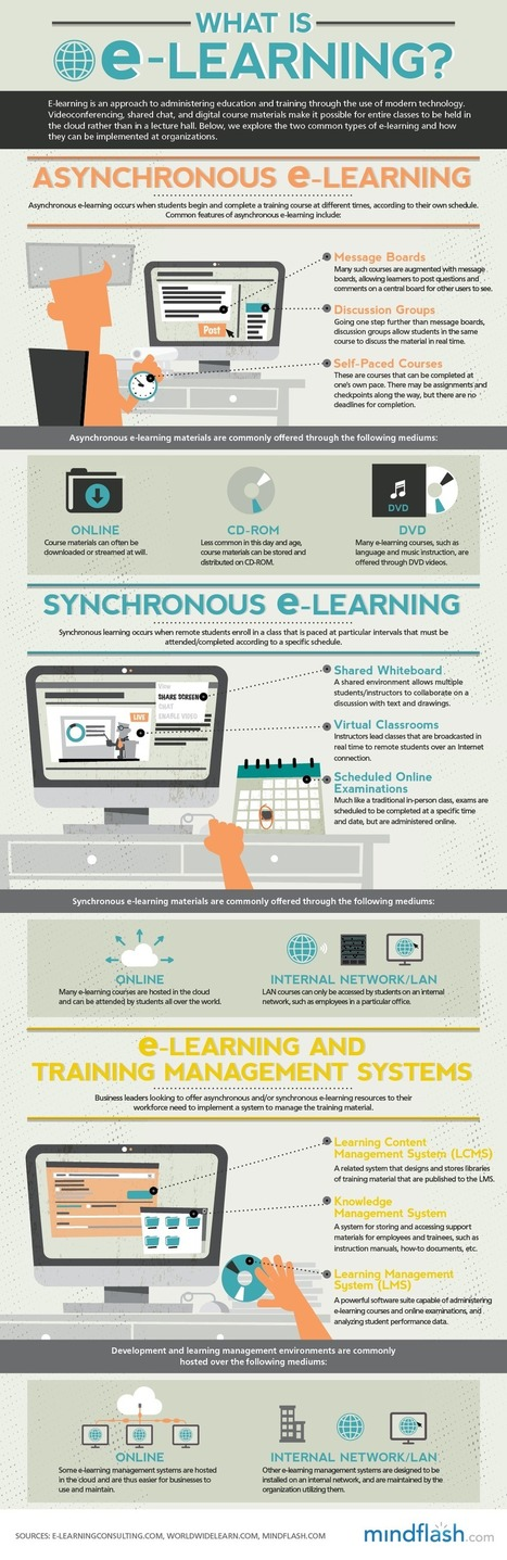 Asynchronous E-Learning Vs. Synchronous E-Learning | Mindflash | UDL & ICT in education | Scoop.it