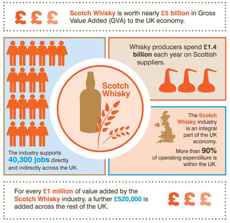 £5bn Scotch whisky industry outpaces UK steel, shipbuilding | Business Scotland | Scoop.it