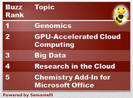 Genomics tops chart of social media buzz in biotech IT - FierceBiotech IT | Plant Genomics | Scoop.it