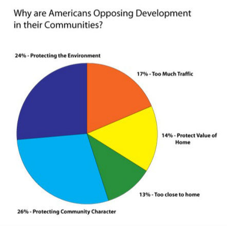 Ten Things You Should Know About How the Public Feels About Development - PlannersWeb | Suburban Land Trusts | Scoop.it