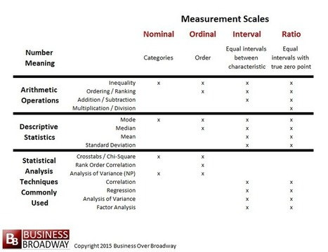 Making Sense of Our Big Data World: Measurement Scales | Implications of Big Data | Scoop.it