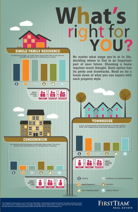Before Buying A Home, See What's Right For You [INFOGRAPHIC] | REALTOR Association Management | Scoop.it