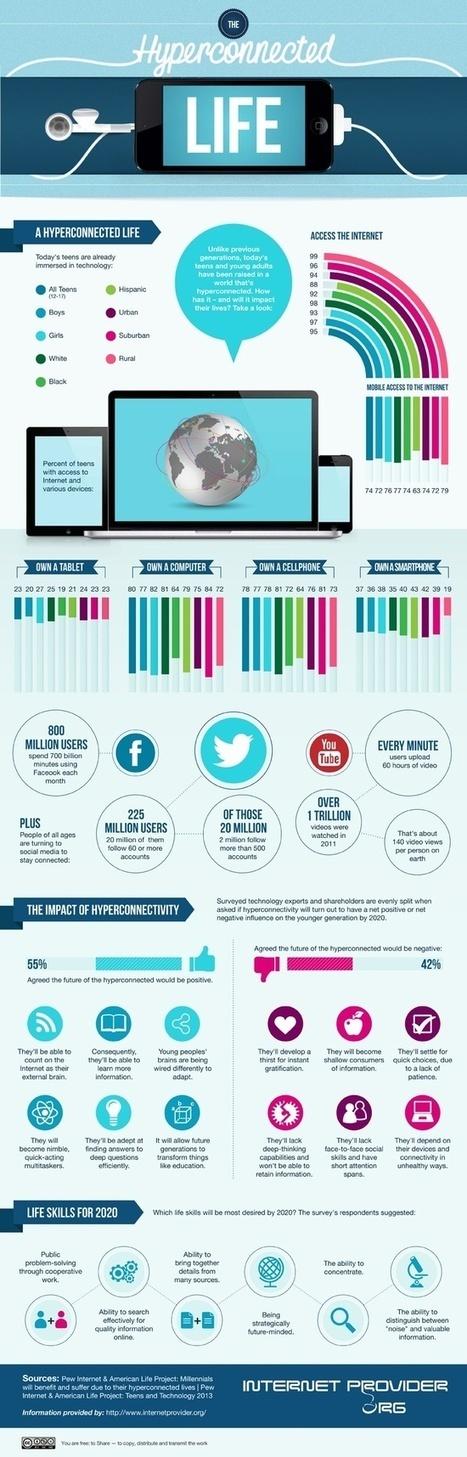 Community Board-Social Media | Blog.halfpintpro.com | Scoop.it