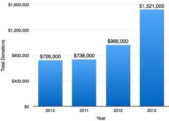 MIRI's Funding Numbers | Rockstar Research | Scoop.it