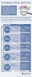 Quels KPIs pour l'Analytics Social Media ? [Infographie] | Time to Learn | Scoop.it