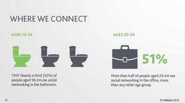 Datos interesantes del Social Media Report 2012 - InfoBAE.com | Social Networks ! | Scoop.it