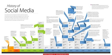 Timeline Infographic 44 | Infographicality | Infographs | Scoop.it