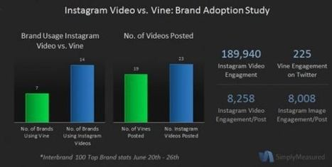 Instagram Video vs Vine Video: Which Is Better For Your Brand? | Digital Marketing B2C | Scoop.it