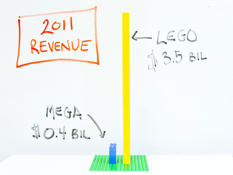 Why Legos Are So Expensive — And So Popular : NPR | Collected Economics | Scoop.it