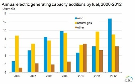America adds 42% more wind capacity in December | MINING.com | Sustain Our Earth | Scoop.it