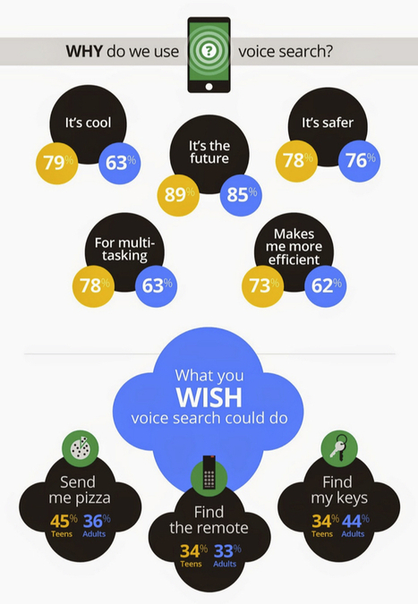 Infographic: Google Study Finds Voice Search Most Used To Ask For Directions | MarketingHits | Scoop.it