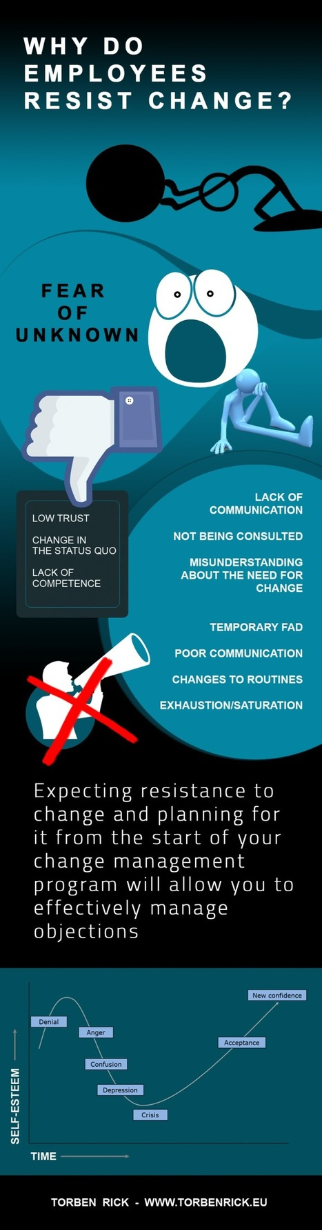 Infographic: Resistance to change in organisations | Leading change | Scoop.it