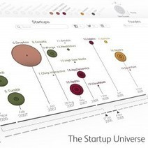 The Startup Universe | Visual.ly | Founders & Startups Snapshots | Scoop.it
