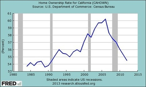 The renting revolution: As home prices rise, the nation continues to add renters in lieu of home owners. Is this a temporary shift or something more permanent? » Dr. Housing Bubble Blog | Commodities, Resource and Freedom | Scoop.it