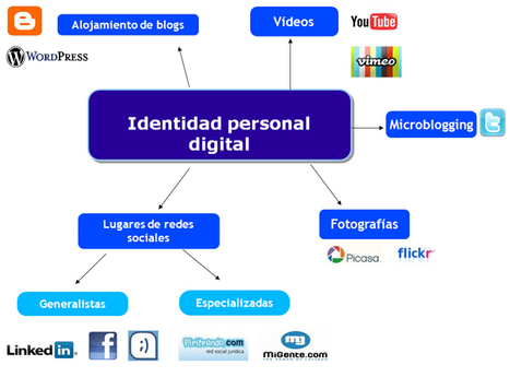 La gestión de la identidad digital: una nueva habilidad informacional y digital | Social Media | Scoop.it